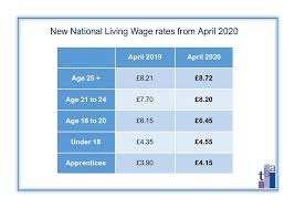 National Living Wage Set to Increase by 6.2%